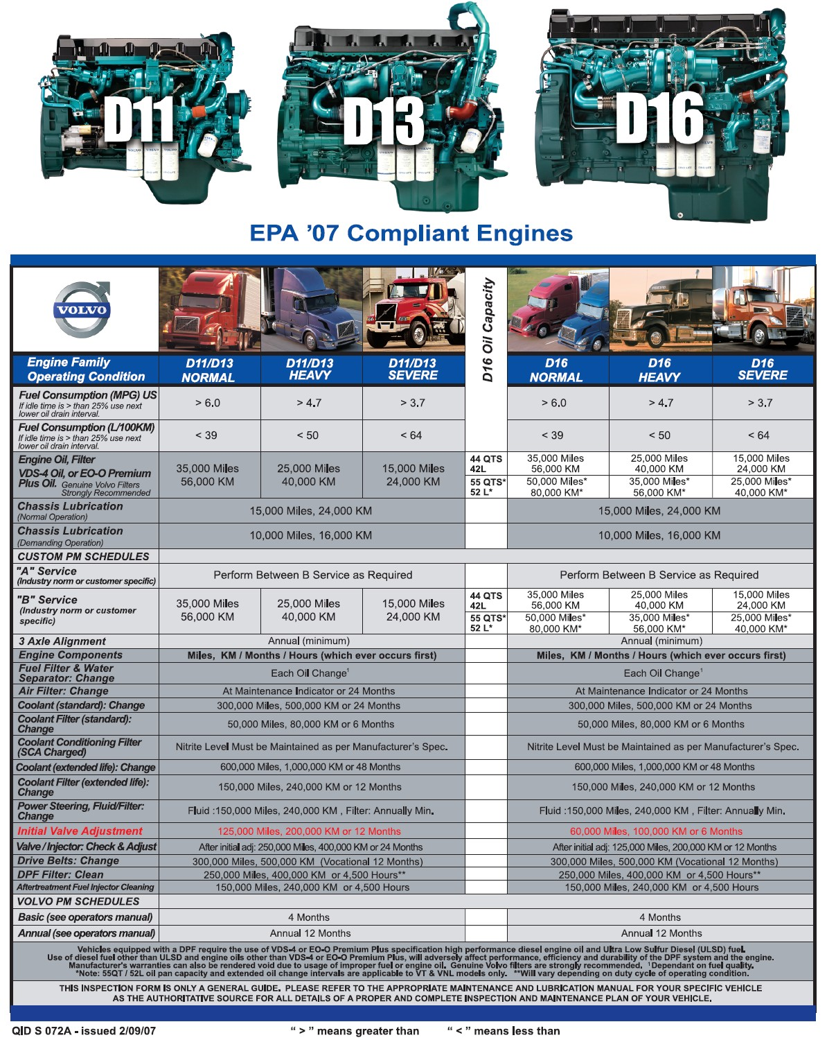 Volvo Truck Engine Service At a Glance Chart